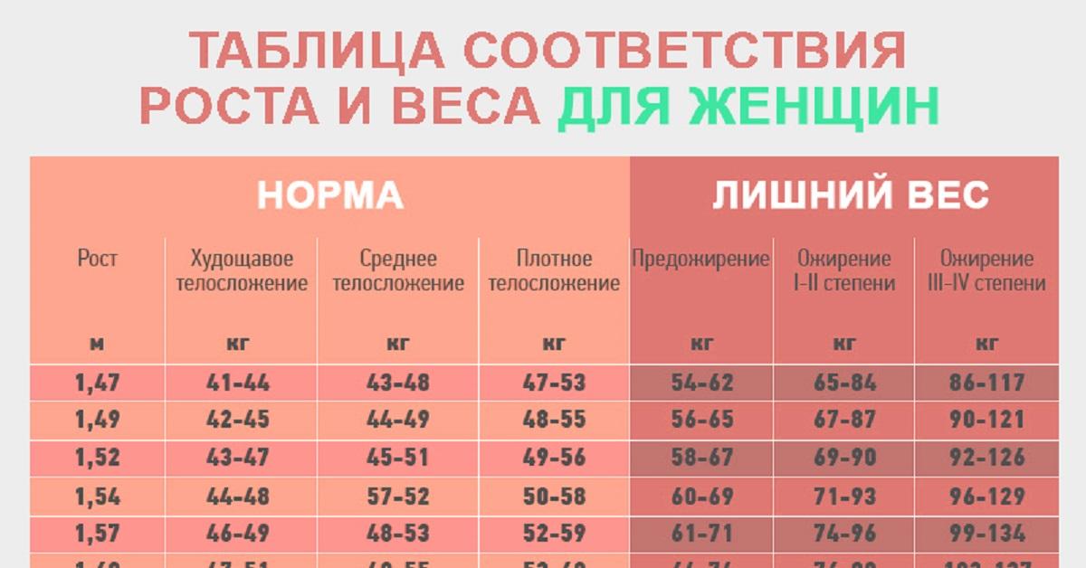 Таблица Лишнего Веса
